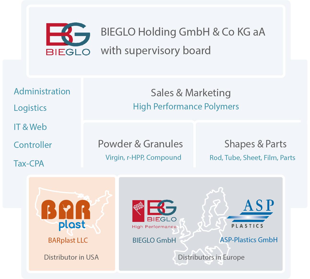BIEGLO Organisation Januar 2019